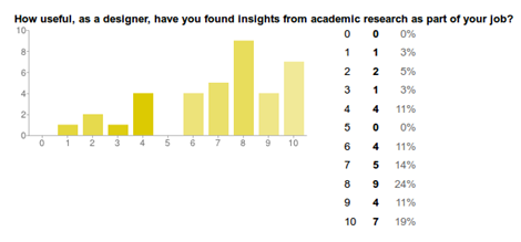 How useful have you found academic research?