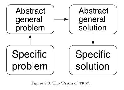 Prism of TRIZ