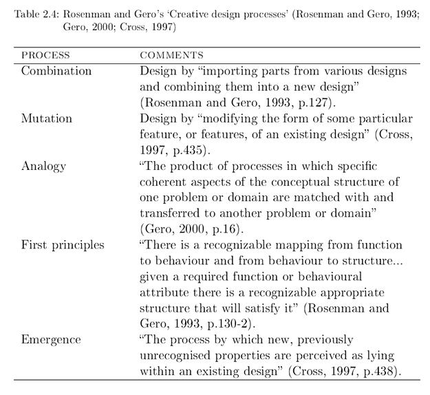 Rosenman & Gero's creative design processes